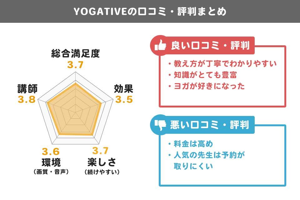 【体験談】YOGATIVE(ヨガティブ)の注意点と口コミ・評判を徹底解説!男性にもオススメ