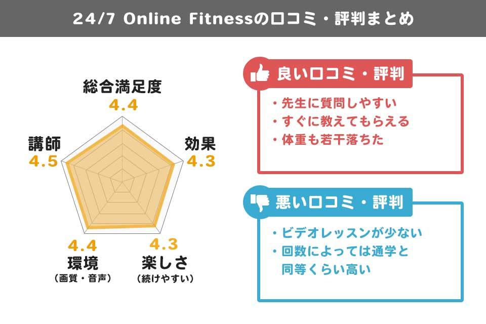 24/7オンラインフィットネスの口コミ・登録・解約方法を徹底解説
