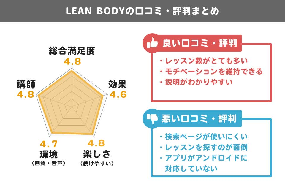 LEAN BODYの口コミ・評判