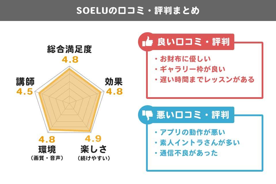 SOELU(ソエル)の口コミ・評判